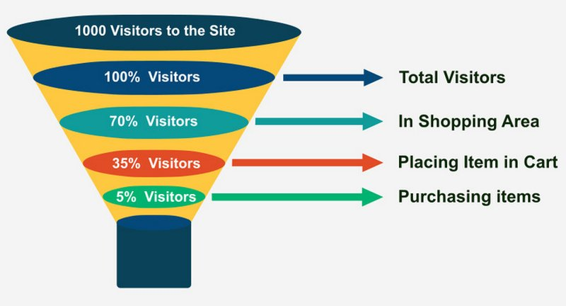 come-avviare-funnel-marketing