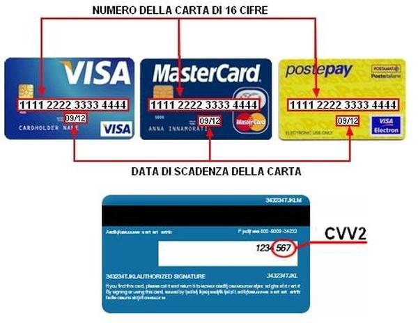 cosè la carta di credito