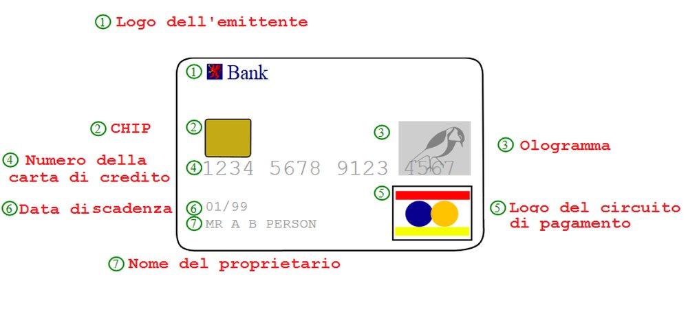carta-di-credito-esempio